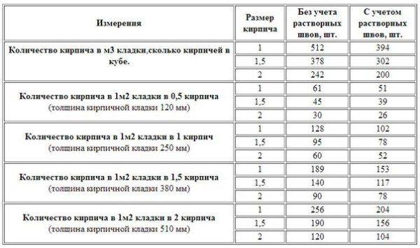 Таблица для расчета материала.