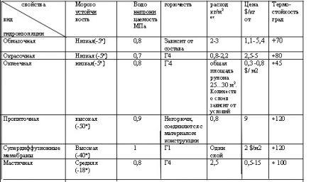 Таблица для сравнения с другими аналогами.