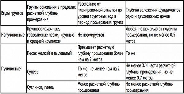 Таблица для выбора глубины заложения.