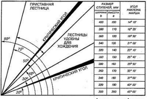 Таблица для выбора оптимальных параметров.