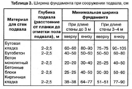 Таблица расчетов ширины фундамента при сооружении подвалов