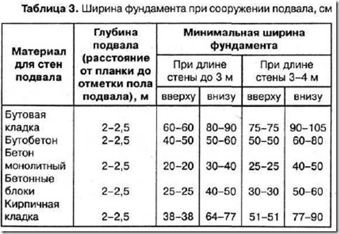Таблица ширины фундамента и стен в зависимости от типа материала.