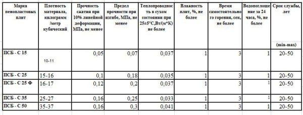 Таблица технических данных разных классов пенопласта