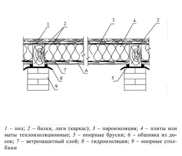Теплоизоляция потолка в холодном подвале