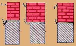Три возможных способа ориентации фундамента цоколя относительно стены основного здания (см. описание в тексте)