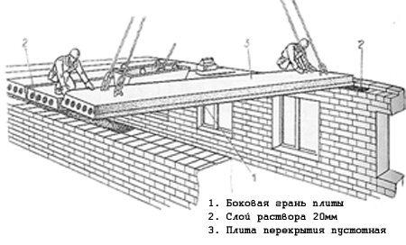 Укладка железобетонных плит перекрытия.