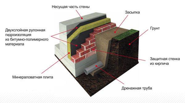 Устройство подвальных стен с тепло- и гидроизоляцией.