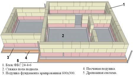 Вариант графического проекта изготовления цокольных этажей