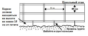 Вариант изготовления обрешетки цоколя с указанием размеров