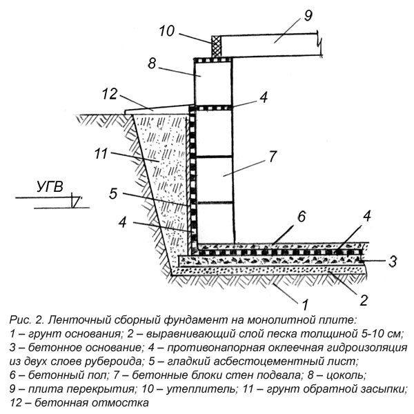Вариант предварительного проекта создания стен подвальных помещений