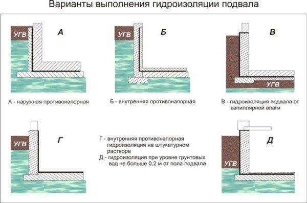 Варианты гидроизоляции в зависимости от расположения вод под землей.