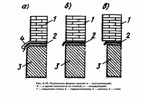 Варианты расположения плоскостей цоколя и стены.