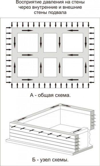 Восприятие давления на стены через внутренние и внешние стены конструкции