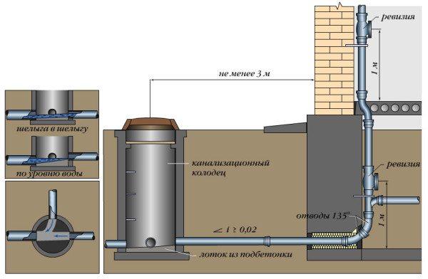 Ввод канализации в подвал