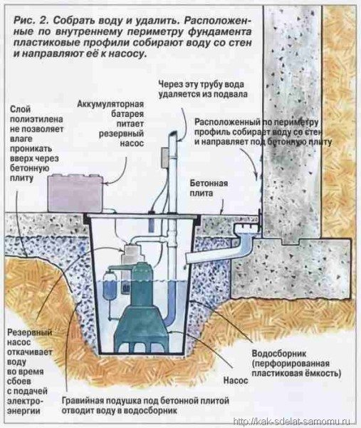 Высокоэффективная гидроизоляционная система.